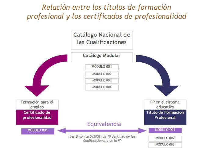 Convalidaciones Y Equivalencias Pop Portal De Orientación